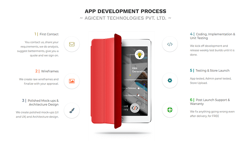 app development process