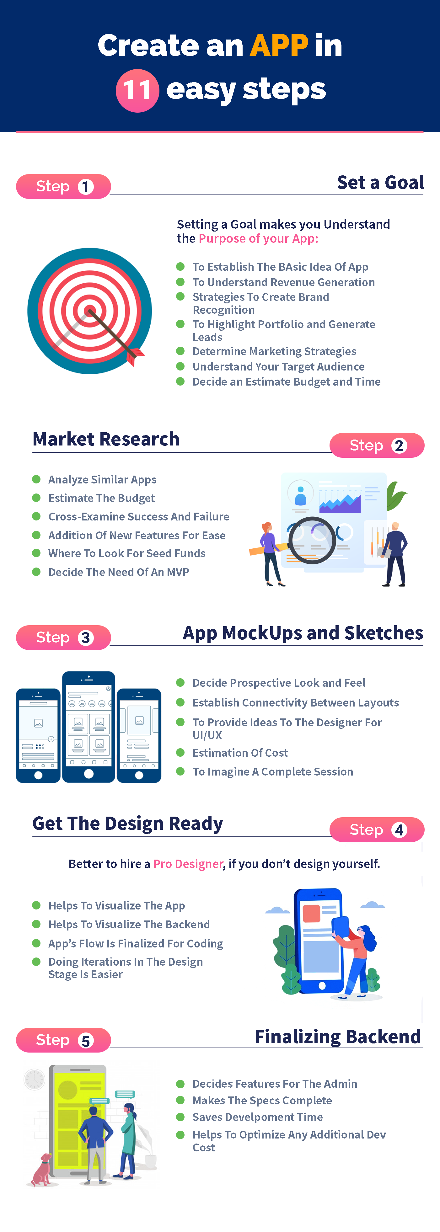 infographic describing app creation process 1