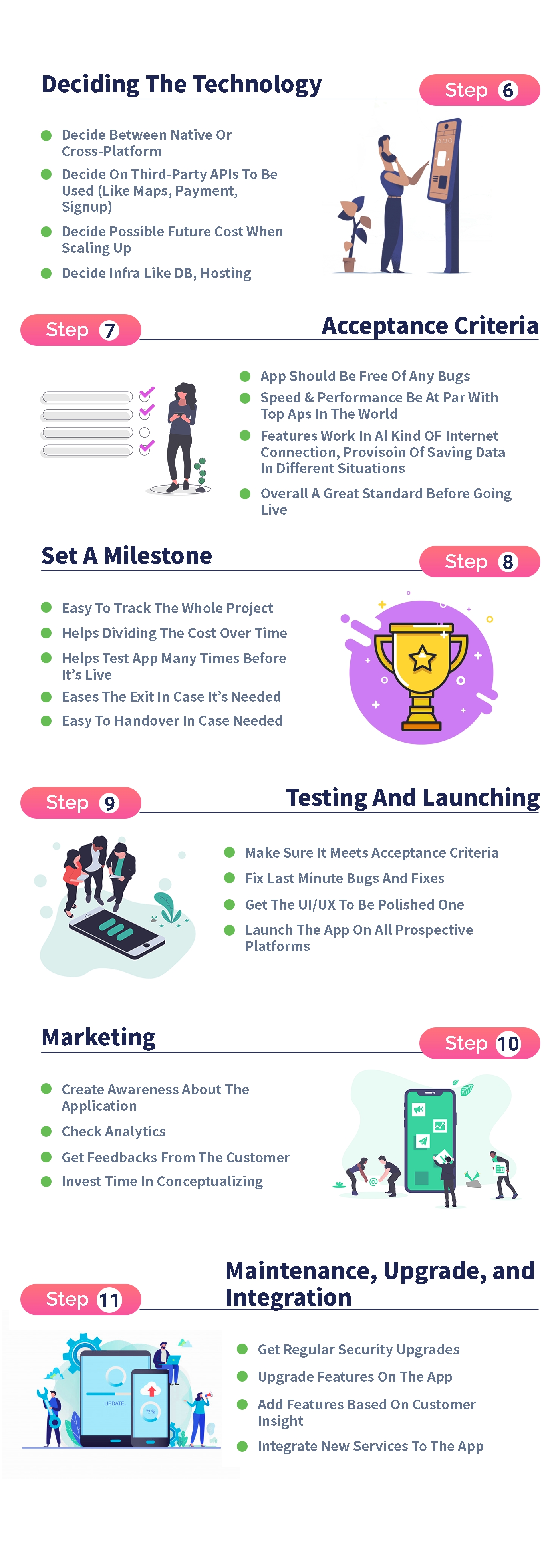 infographic describing app creation process 2